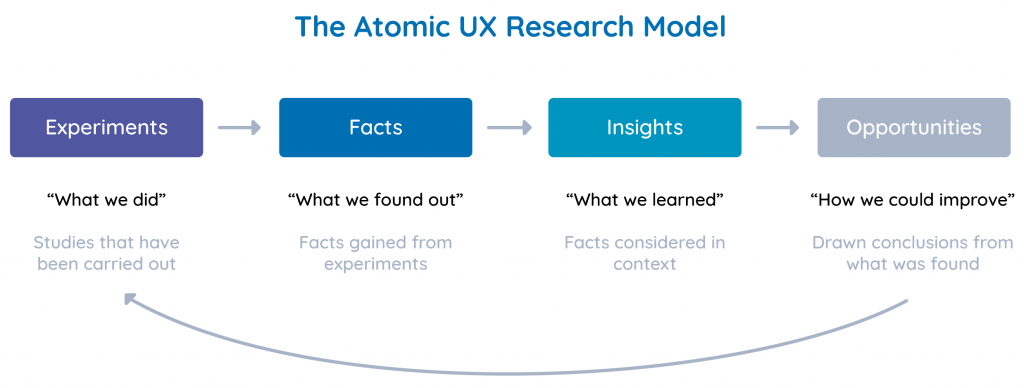 The Atomic UX Research framework Model